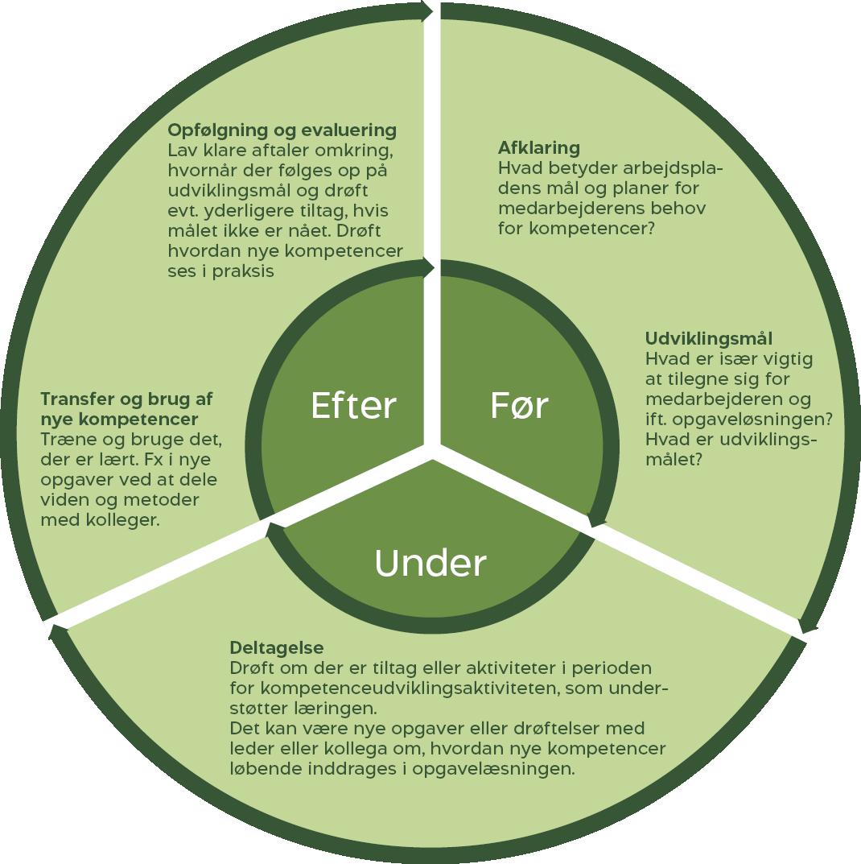 Med Effektcirklen får du vores 5 trin til at læringen fra kompetenceudviklingen bliver omsat til praksis på arbejdspladsen.